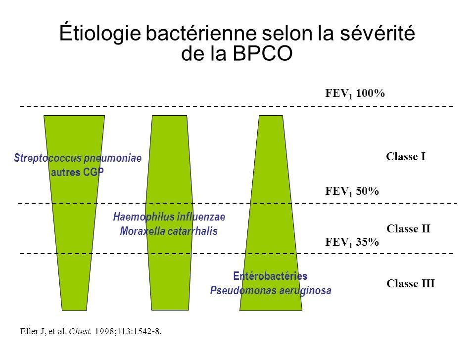 Étiologie bactérienne selon la sévérité de la BPCO FEV 1 100% Eller J, et al. Chest. 1998;113:1542-8. Classe I Classe II Classe III FEV 1 50% FEV 1 35