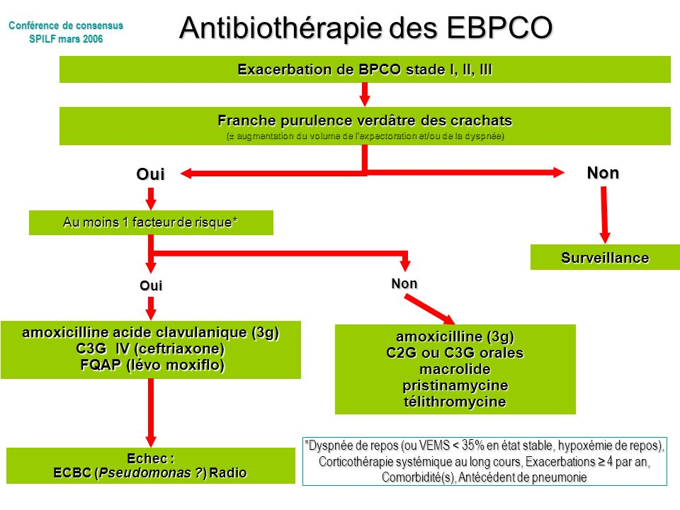Antibiothérapie des EBPCO Antibiothérapie des EBPCO Au moins 1 facteur de risque* Oui *Dyspnée de repos (ou VEMS < 35% en état stable, hypoxémie de re