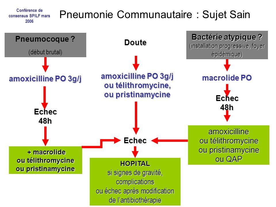 Pneumonie Communautaire : Sujet Sain Doute Pneumocoque ? (début brutal) Bactérie atypique ? (installation progressive, foyer épidémique) amoxicilline