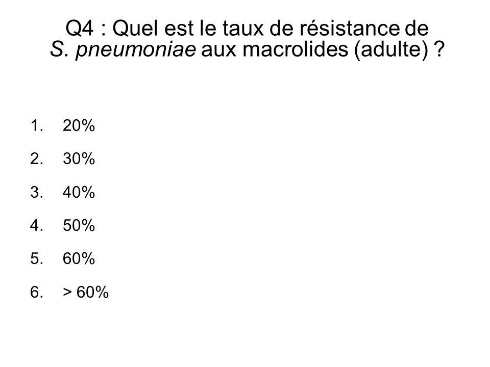 Q4 : Quel est le taux de résistance de S. pneumoniae aux macrolides (adulte) ? 1.20% 2.30% 3.40% 4.50% 5.60% 6.> 60%