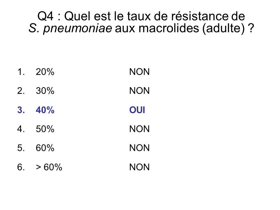 Q4 : Quel est le taux de résistance de S. pneumoniae aux macrolides (adulte) ? 1.20% NON 2.30% NON 3.40% OUI 4.50% NON 5.60% NON 6.> 60% NON