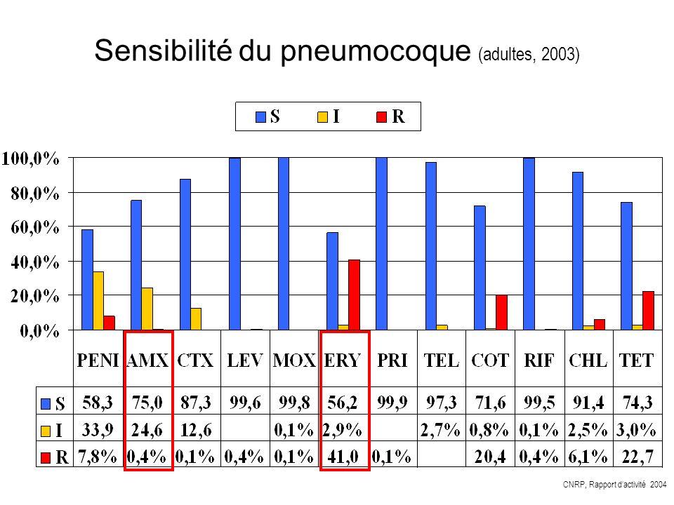 Sensibilité du pneumocoque (adultes, 2003) CNRP, Rapport dactivité 2004