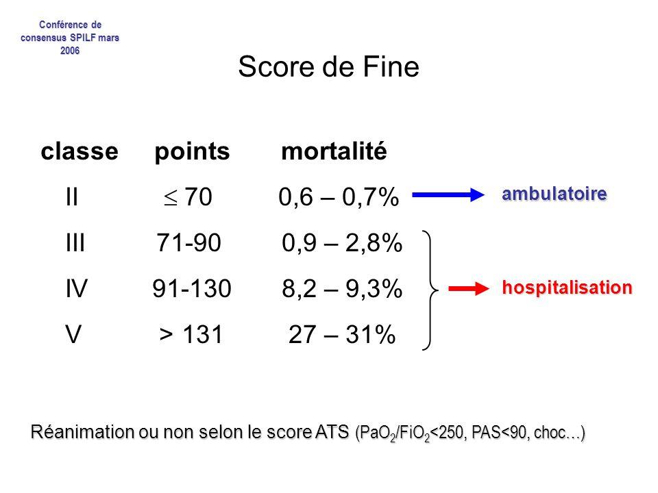 Score de Fine classe points mortalité II 70 0,6 – 0,7% III 71-90 0,9 – 2,8% IV 91-130 8,2 – 9,3% V > 131 27 – 31% ambulatoire hospitalisation Réanimat