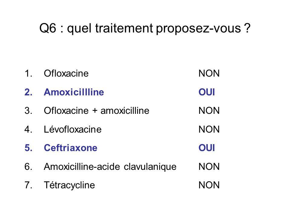 Q6 : quel traitement proposez-vous ? 1.Ofloxacine NON 2.Amoxicillline OUI 3.Ofloxacine + amoxicilline NON 4.Lévofloxacine NON 5.Ceftriaxone OUI 6.Amox