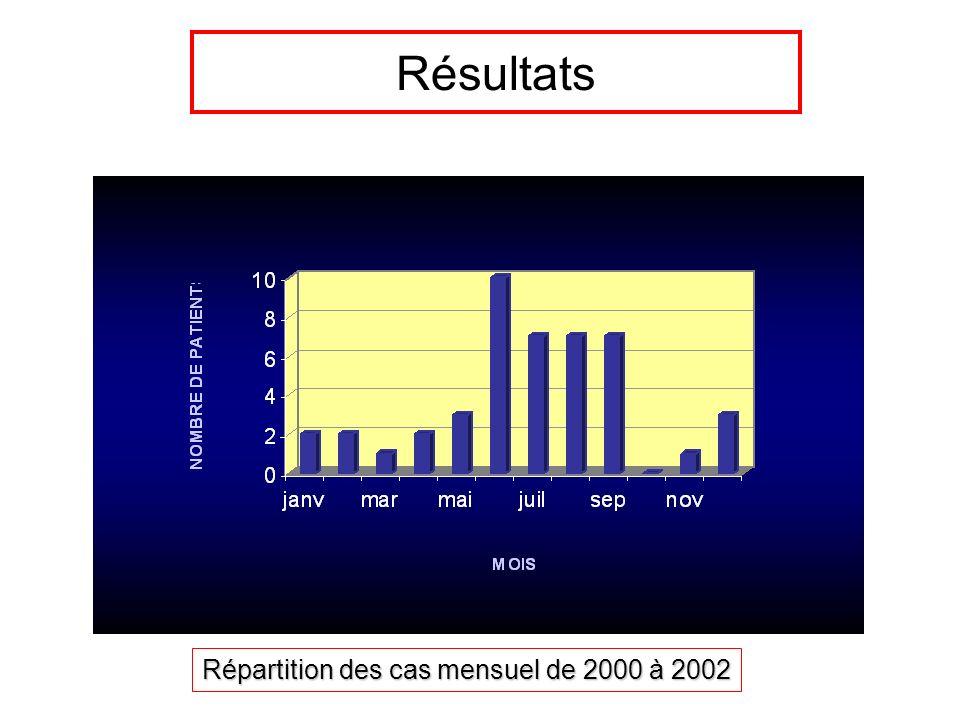 Résultats Répartition des cas mensuel de 2000 à 2002