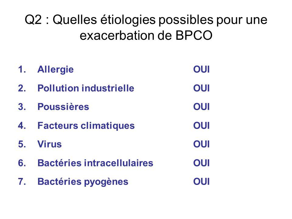 Q2 : Quelles étiologies possibles pour une exacerbation de BPCO 1.Allergie OUI 2.Pollution industrielle OUI 3.Poussières OUI 4.Facteurs climatiques OU