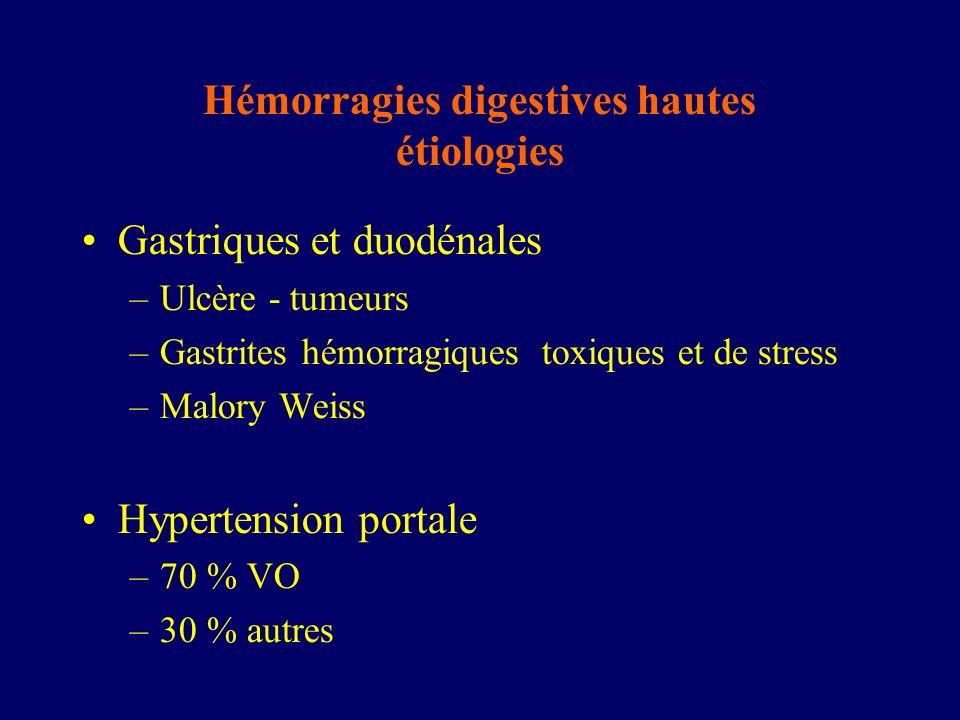 Hémorragies digestives hautes étiologies Gastriques et duodénales –Ulcère - tumeurs –Gastrites hémorragiques toxiques et de stress –Malory Weiss Hyper