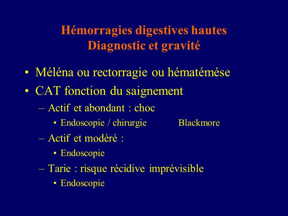 Hémorragies digestives hautes Diagnostic et gravité Méléna ou rectorragie ou hématémése CAT fonction du saignement –Actif et abondant : choc Endoscopi