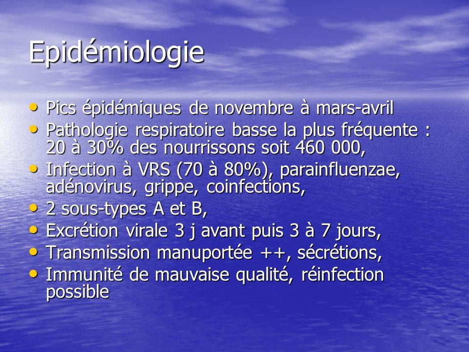 Epidémiologie Pics épidémiques de novembre à mars-avril Pics épidémiques de novembre à mars-avril Pathologie respiratoire basse la plus fréquente : 20