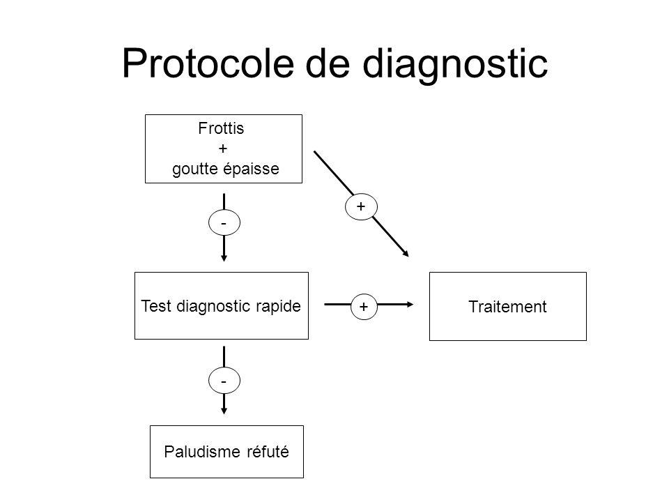 Protocole de diagnostic Frottis + goutte épaisse Traitement + - Test diagnostic rapide - Paludisme réfuté +
