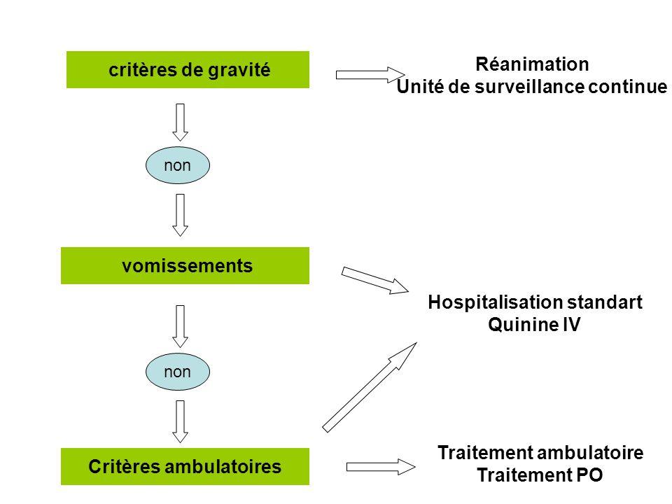 critères de gravité Réanimation Unité de surveillance continue non vomissements Hospitalisation standart Quinine IV Critères ambulatoires non Traiteme