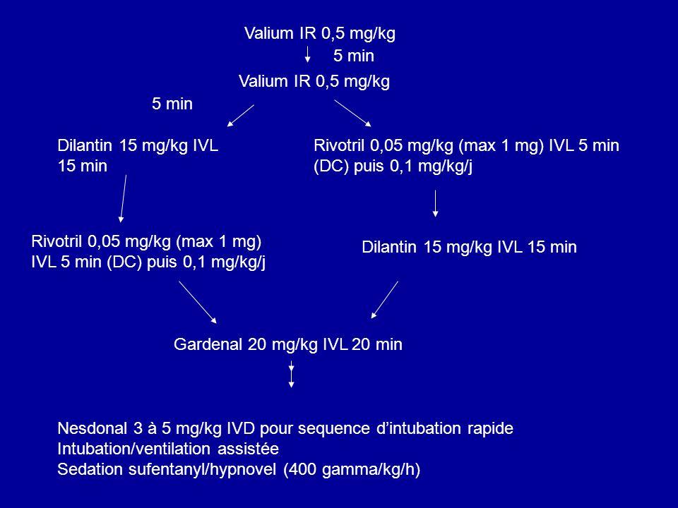 Valium IR 0,5 mg/kg Dilantin 15 mg/kg IVL 15 min Rivotril 0,05 mg/kg (max 1 mg) IVL 5 min (DC) puis 0,1 mg/kg/j Dilantin 15 mg/kg IVL 15 min Rivotril
