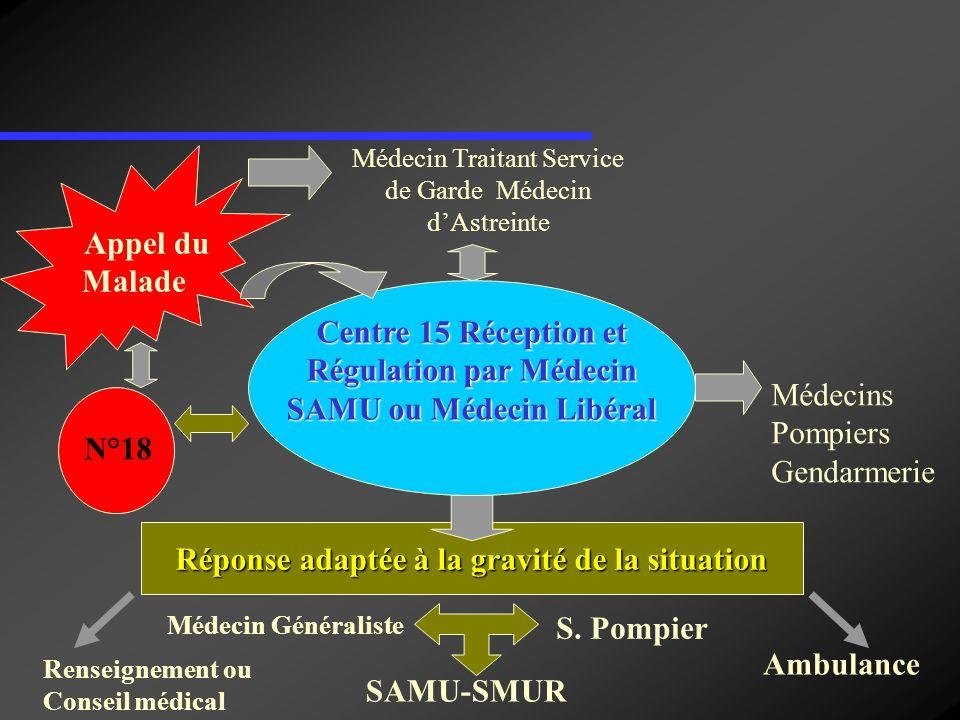 Médecin Traitant Service de Garde Médecin dAstreinte Appel du Malade Centre 15 Réception et Régulation par Médecin SAMU ou Médecin Libéral N°18 Médeci