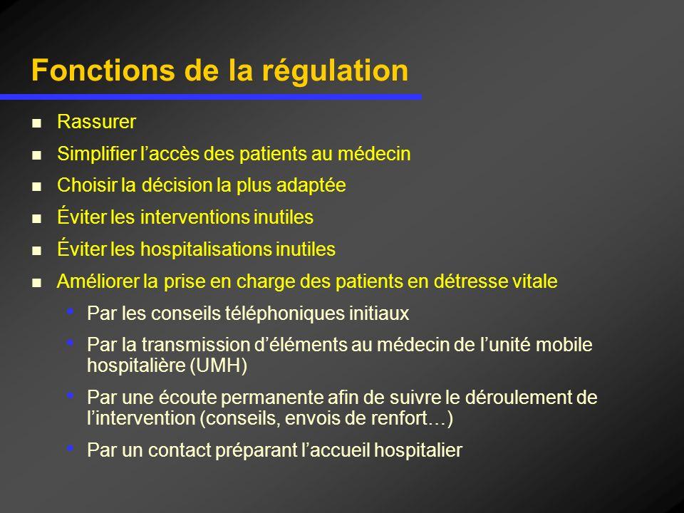 Fonctions de la régulation Rassurer Simplifier laccès des patients au médecin Choisir la décision la plus adaptée Éviter les interventions inutiles Év