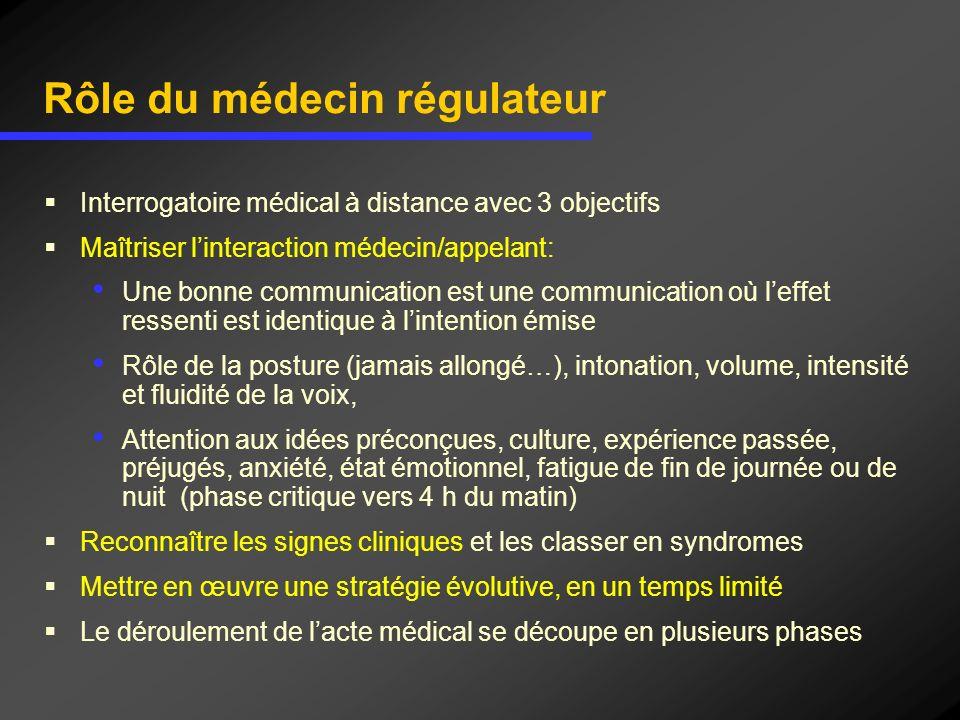 Rôle du médecin régulateur Interrogatoire médical à distance avec 3 objectifs Maîtriser linteraction médecin/appelant: Une bonne communication est une