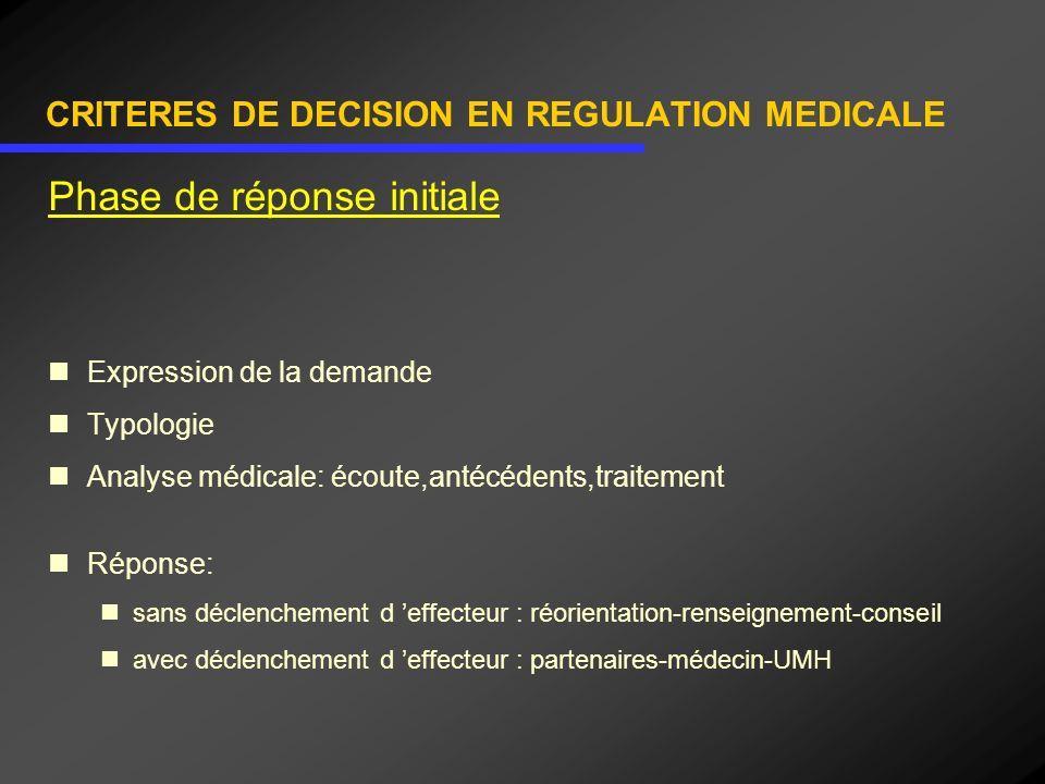 CRITERES DE DECISION EN REGULATION MEDICALE Phase de réponse initiale Expression de la demande Typologie Analyse médicale: écoute,antécédents,traiteme