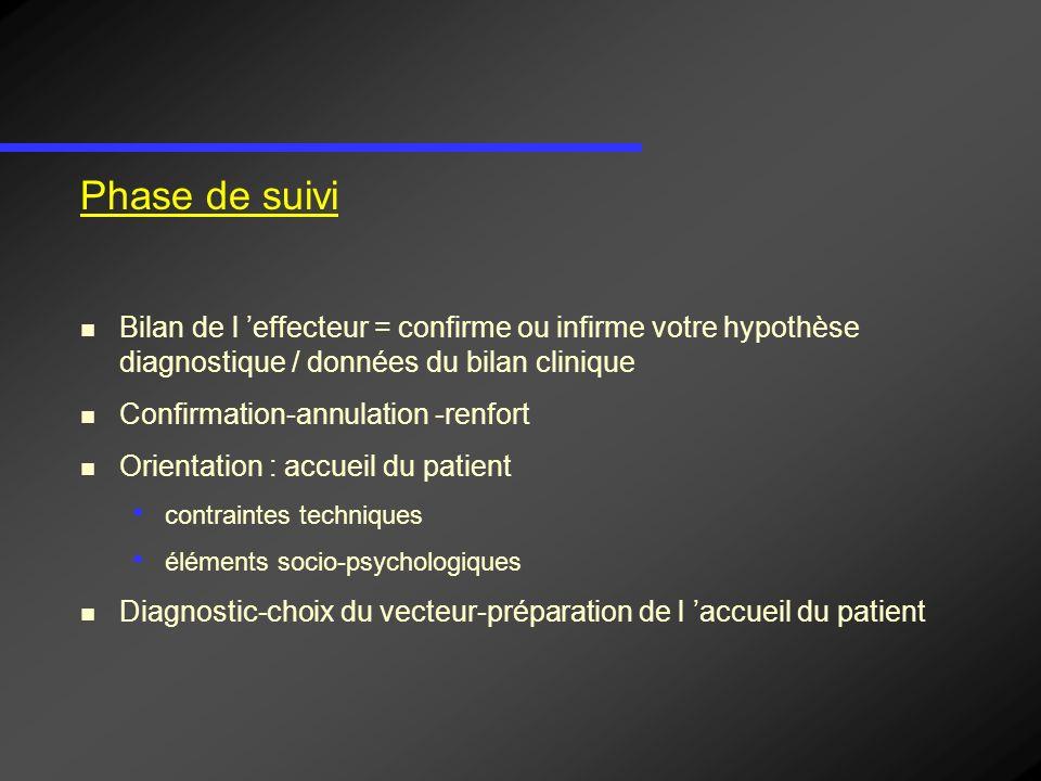 Phase de suivi Bilan de l effecteur = confirme ou infirme votre hypothèse diagnostique / données du bilan clinique Confirmation-annulation -renfort Or