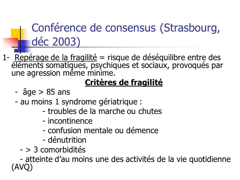 Conférence de consensus (Strasbourg, déc 2003) 1- Repérage de la fragilité = risque de déséquilibre entre des éléments somatiques, psychiques et sociaux, provoqués par une agression même minime.