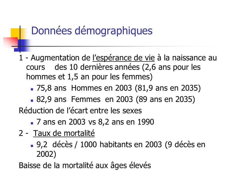 Données démographiques 1 - Augmentation de lespérance de vie à la naissance au cours des 10 dernières années (2,6 ans pour les hommes et 1,5 an pour les femmes) 75,8 ans Hommes en 2003 (81,9 ans en 2035) 82,9 ans Femmes en 2003 (89 ans en 2035) Réduction de lécart entre les sexes 7 ans en 2003 vs 8,2 ans en 1990 2 - Taux de mortalité 9,2 décès / 1000 habitants en 2003 (9 décès en 2002) Baisse de la mortalité aux âges élevés
