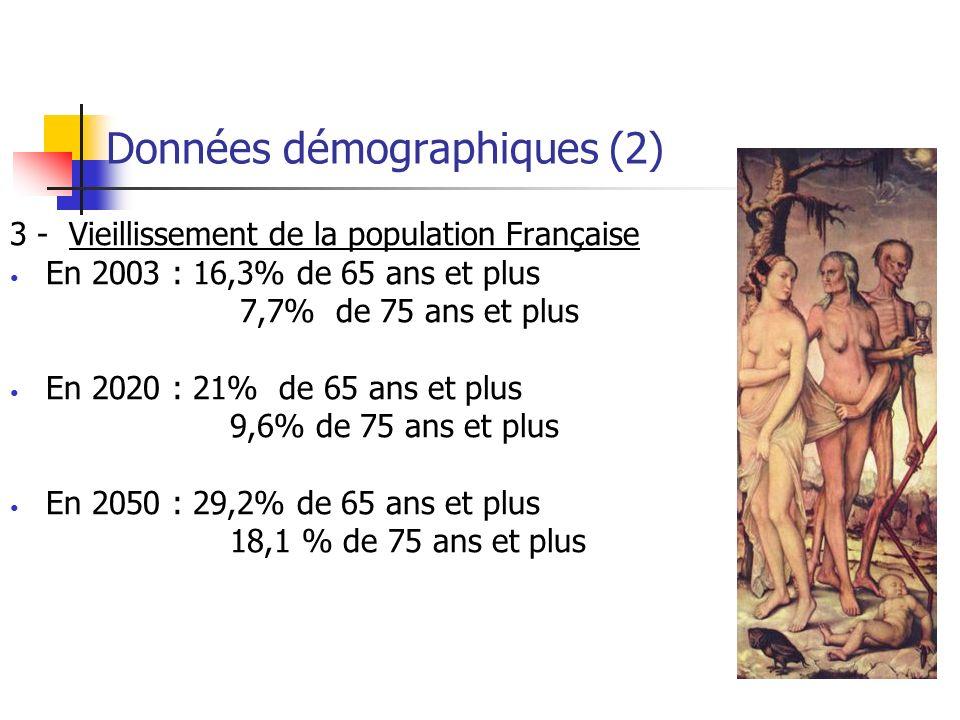 Données démographiques (2) 3 - Vieillissement de la population Française En 2003 : 16,3% de 65 ans et plus 7,7% de 75 ans et plus En 2020 : 21% de 65 ans et plus 9,6% de 75 ans et plus En 2050 : 29,2% de 65 ans et plus 18,1 % de 75 ans et plus