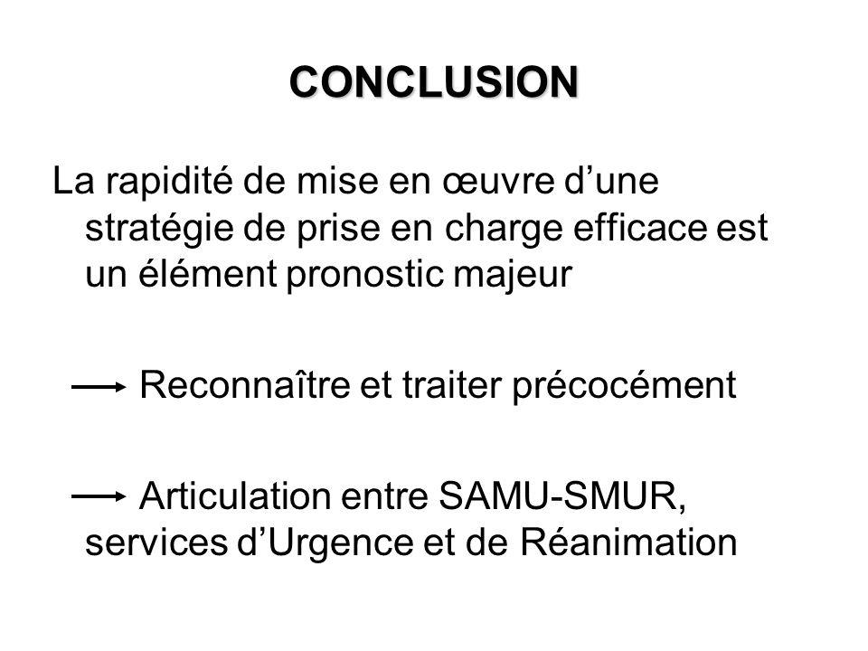 CONCLUSION La rapidité de mise en œuvre dune stratégie de prise en charge efficace est un élément pronostic majeur Reconnaître et traiter précocément