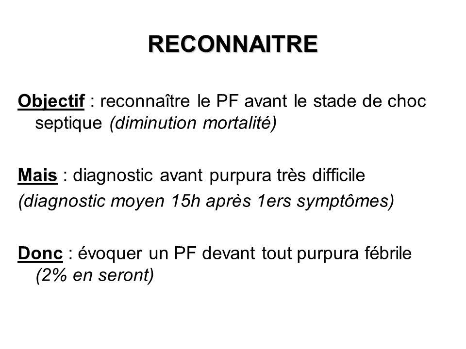 RECONNAITRE Objectif : reconnaître le PF avant le stade de choc septique (diminution mortalité) Mais : diagnostic avant purpura très difficile (diagno