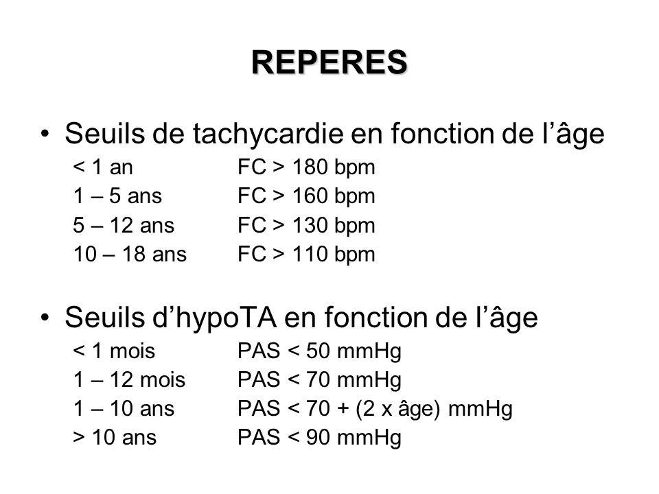 REPERES Seuils de tachycardie en fonction de lâge 180 bpm 1 – 5 ansFC > 160 bpm 5 – 12 ansFC > 130 bpm 10 – 18 ansFC > 110 bpm Seuils dhypoTA en fonct