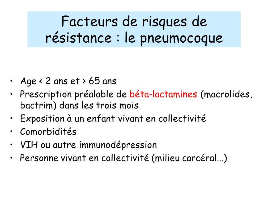 Facteurs de risques de résistance : le pneumocoque Age 65 ans Prescription préalable de béta-lactamines (macrolides, bactrim) dans les trois mois Expo