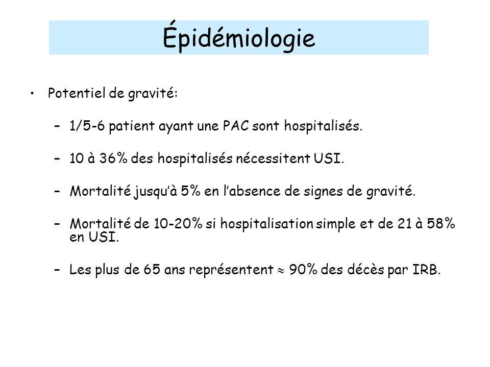 Potentiel de gravité: –1/5-6 patient ayant une PAC sont hospitalisés. –10 à 36% des hospitalisés nécessitent USI. –Mortalité jusquà 5% en labsence de