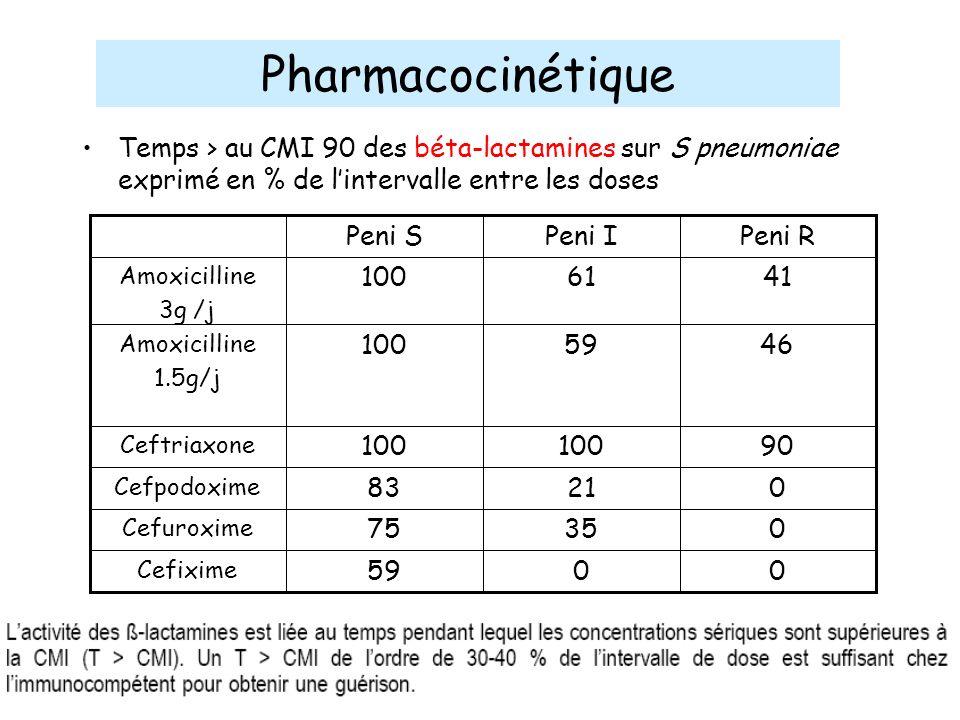 Temps > au CMI 90 des béta-lactamines sur S pneumoniae exprimé en % de lintervalle entre les doses 0059 Cefixime 03575 Cefuroxime 02183 Cefpodoxime 90