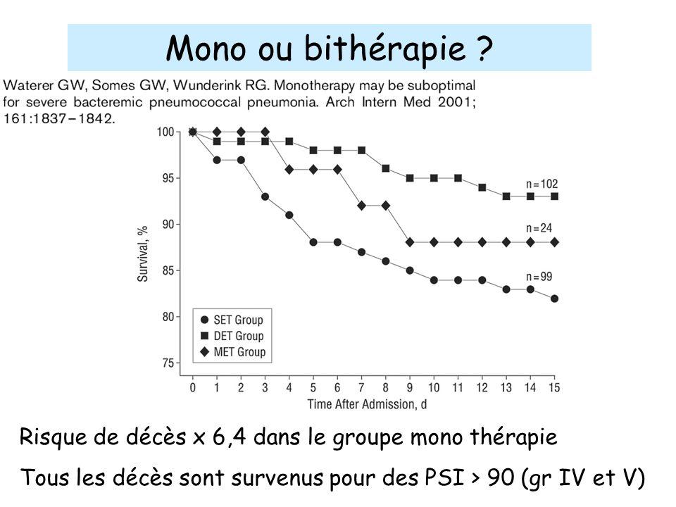 Mono ou bithérapie ? Risque de décès x 6,4 dans le groupe mono thérapie Tous les décès sont survenus pour des PSI > 90 (gr IV et V)