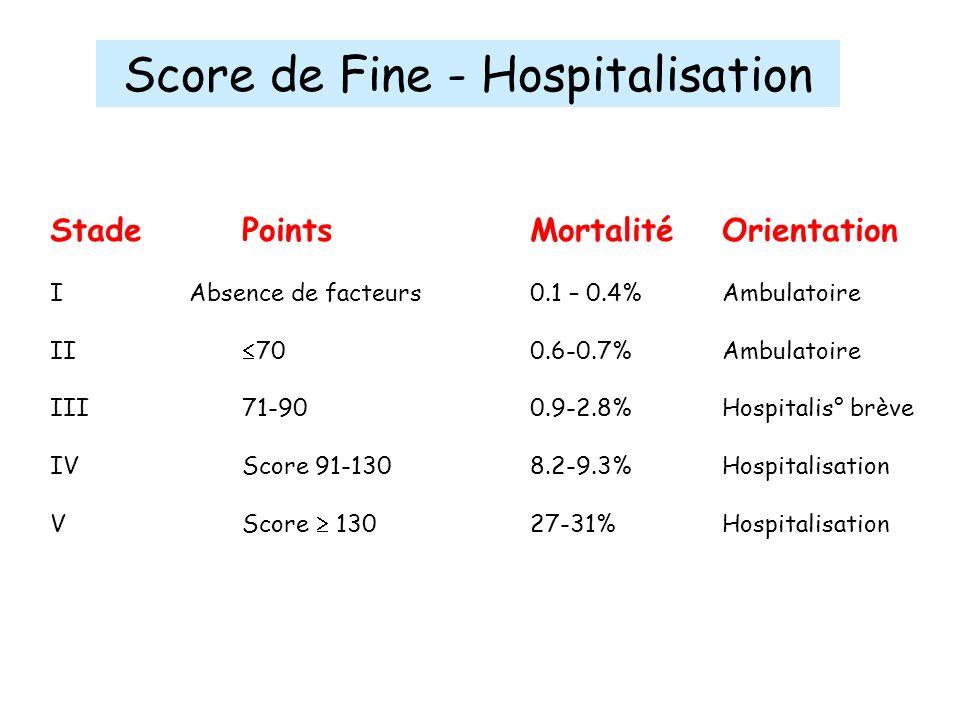 Score de Fine - Hospitalisation StadePointsMortalitéOrientation I Absence de facteurs0.1 – 0.4%Ambulatoire II 70 0.6-0.7%Ambulatoire III71-900.9-2.8%H