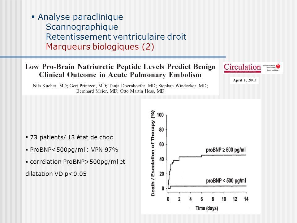 Analyse paraclinique Scannographique Retentissement ventriculaire droit Marqueurs biologiques (2) 73 patients/ 13 état de choc ProBNP<500pg/ml : VPN 9
