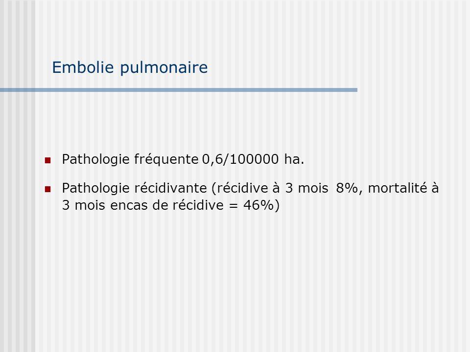 Pathologie fréquente 0,6/100000 ha. Pathologie récidivante (récidive à 3 mois 8%, mortalité à 3 mois encas de récidive = 46%) Embolie pulmonaire