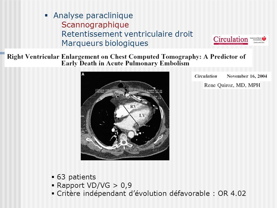 Analyse paraclinique Scannographique Retentissement ventriculaire droit Marqueurs biologiques 63 patients Rapport VD/VG > 0,9 Critère indépendant dévo