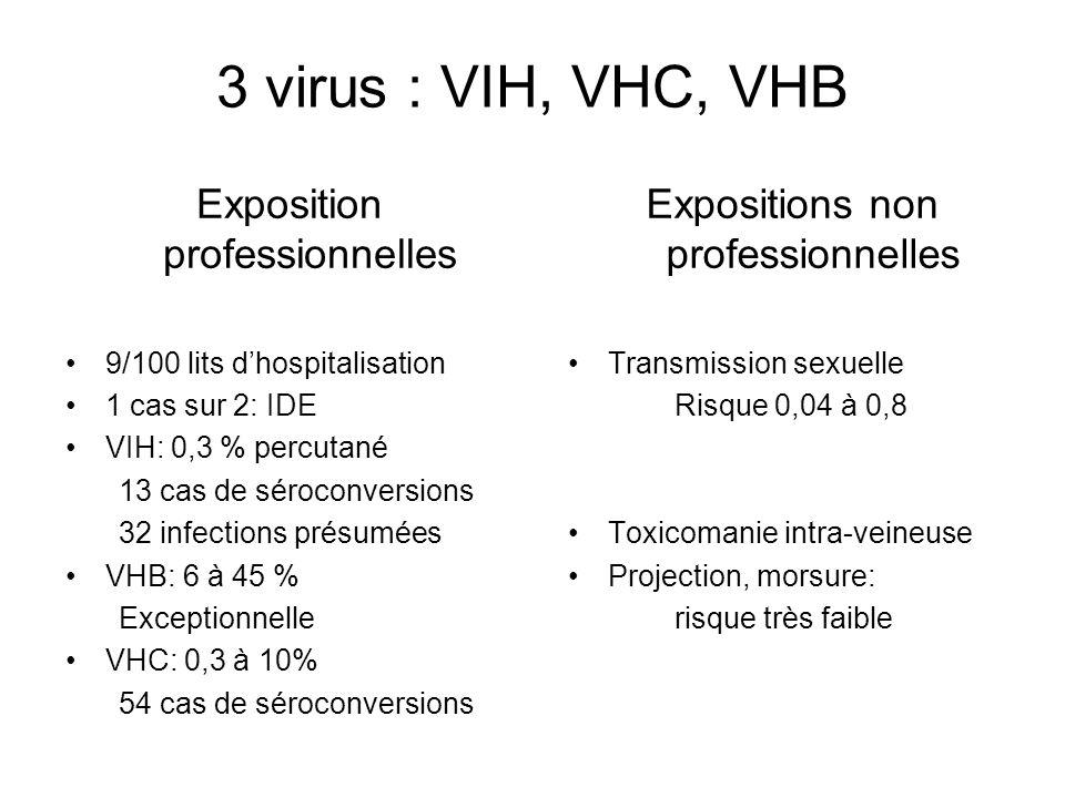 3 virus : VIH, VHC, VHB Exposition professionnelles 9/100 lits dhospitalisation 1 cas sur 2: IDE VIH: 0,3 % percutané 13 cas de séroconversions 32 inf