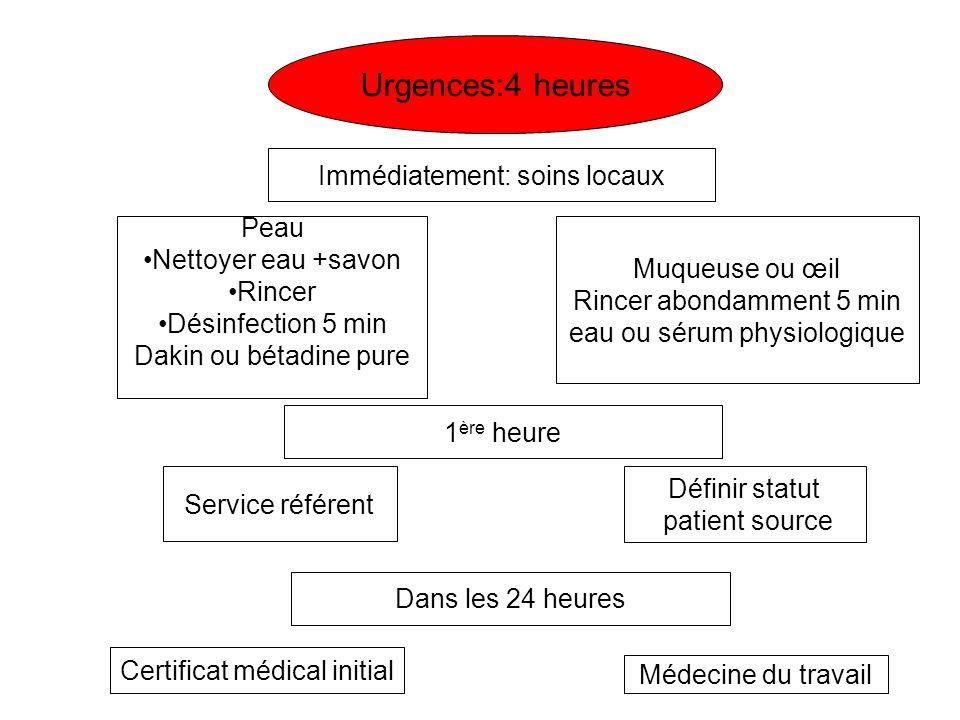 Urgences:4 heures Immédiatement: soins locaux 1 ère heure Service référent Définir statut patient source Dans les 24 heures Certificat médical initial