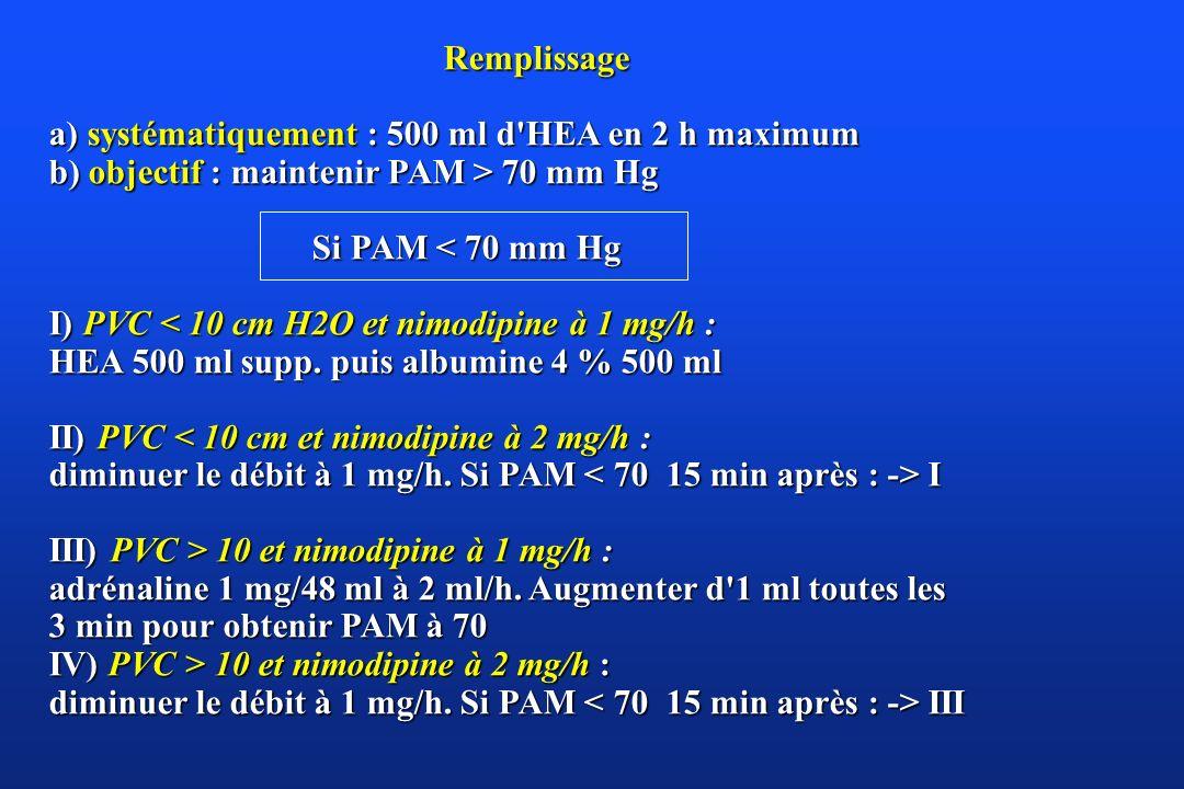 Remplissage Remplissage a) systématiquement : 500 ml d'HEA en 2 h maximum b) objectif : maintenir PAM > 70 mm Hg Si PAM < 70 mm Hg Si PAM < 70 mm Hg I