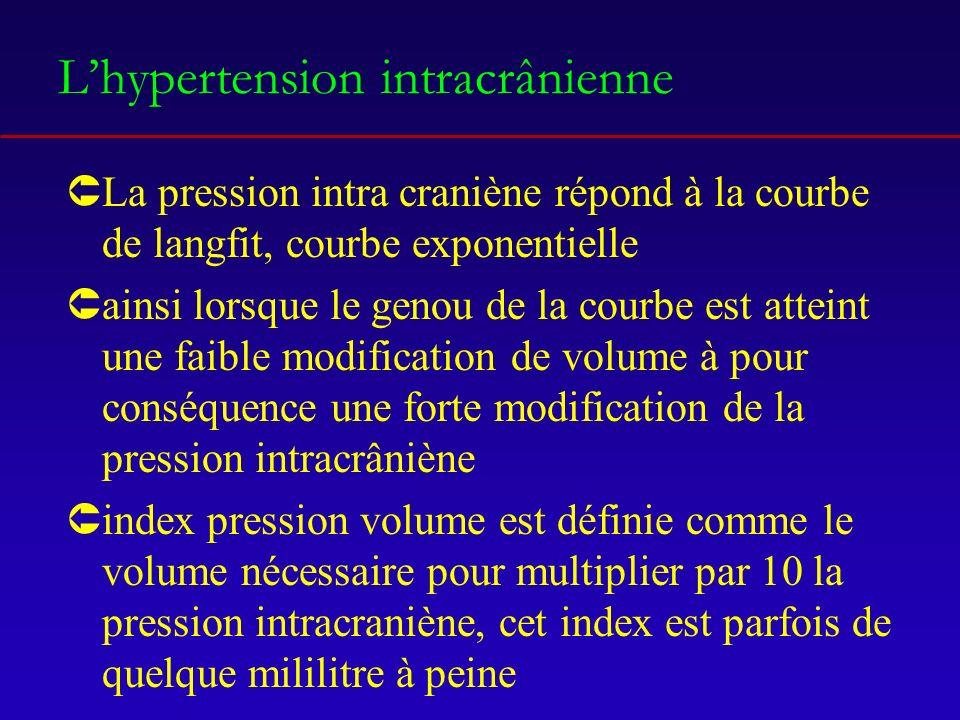 Lhypertension intracrânienne ÛLa pression intra craniène répond à la courbe de langfit, courbe exponentielle Ûainsi lorsque le genou de la courbe est atteint une faible modification de volume à pour conséquence une forte modification de la pression intracrâniène Ûindex pression volume est définie comme le volume nécessaire pour multiplier par 10 la pression intracraniène, cet index est parfois de quelque mililitre à peine