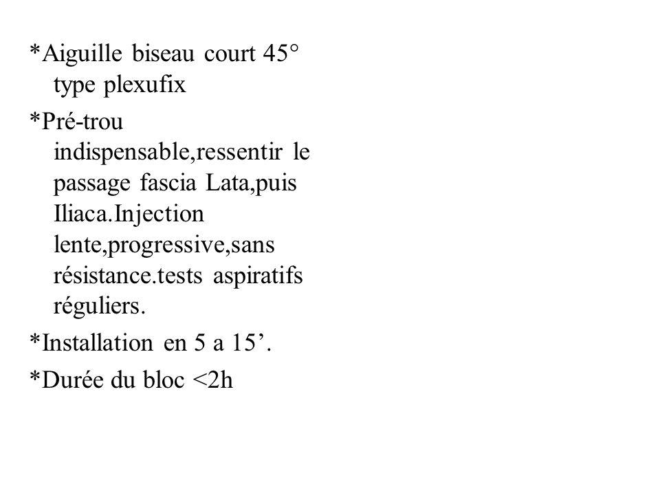 *Aiguille biseau court 45° type plexufix *Pré-trou indispensable,ressentir le passage fascia Lata,puis Iliaca.Injection lente,progressive,sans résista