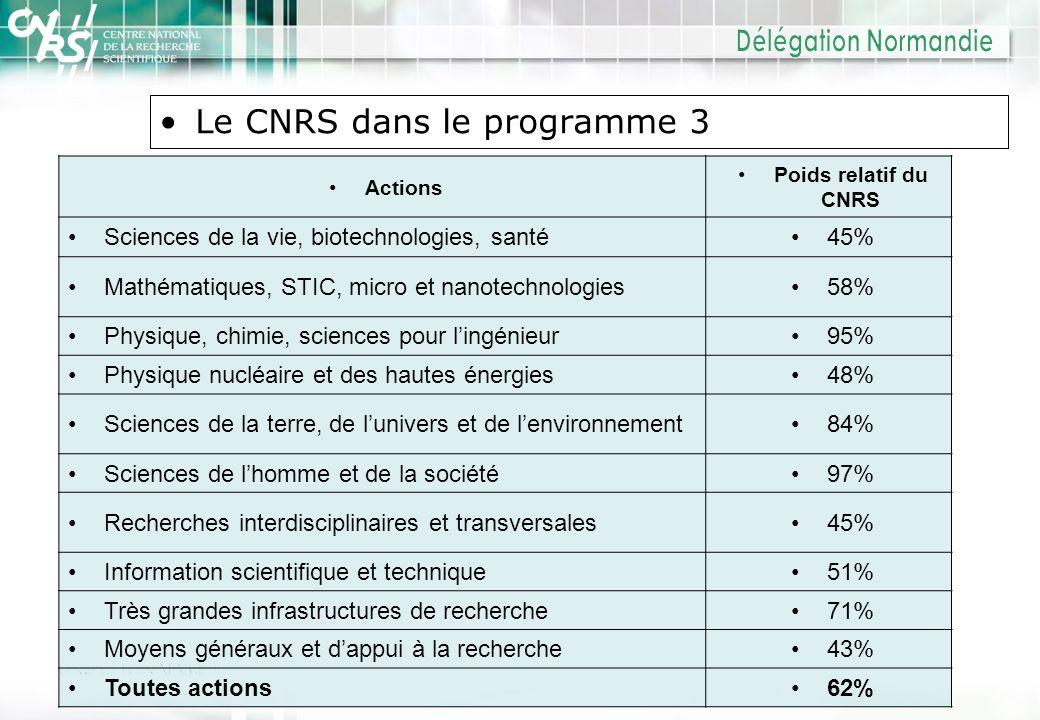 Le CNRS dans le programme 3 Actions Poids relatif du CNRS Sciences de la vie, biotechnologies, santé45% Mathématiques, STIC, micro et nanotechnologies