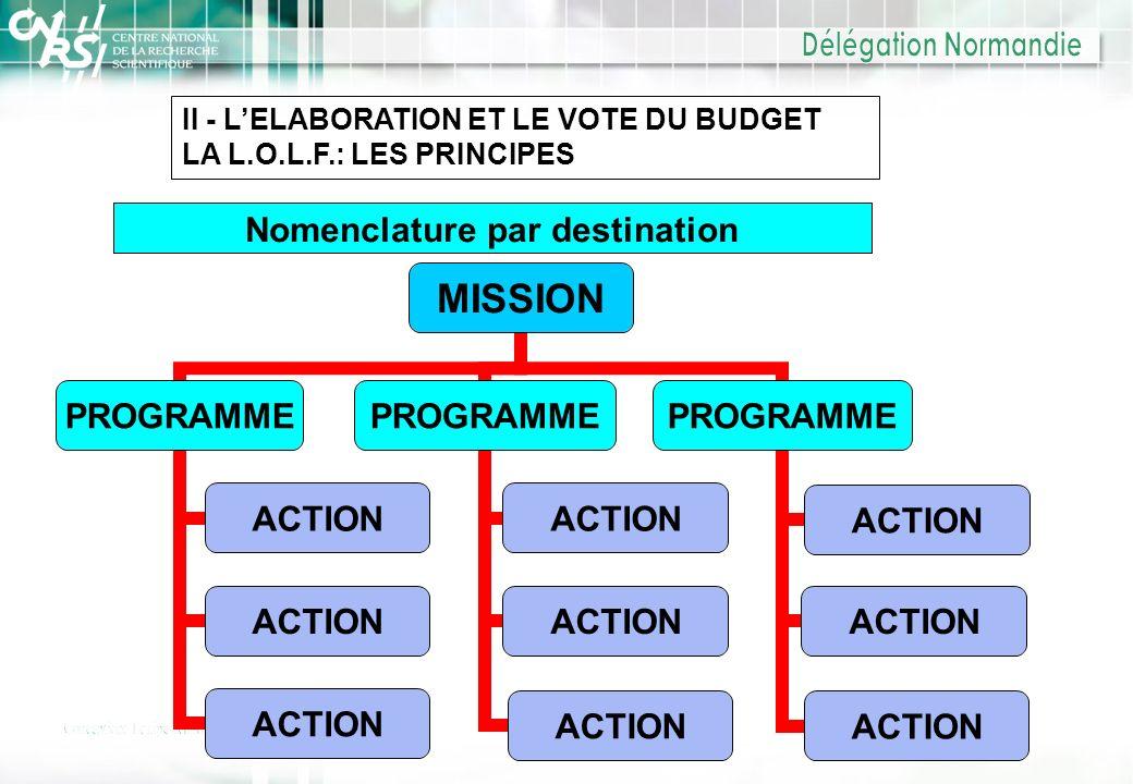 MISSION PROGRAMME ACTION PROGRAMME ACTION PROGRAMME ACTION II - LELABORATION ET LE VOTE DU BUDGET LA L.O.L.F.: LES PRINCIPES Nomenclature par destinat