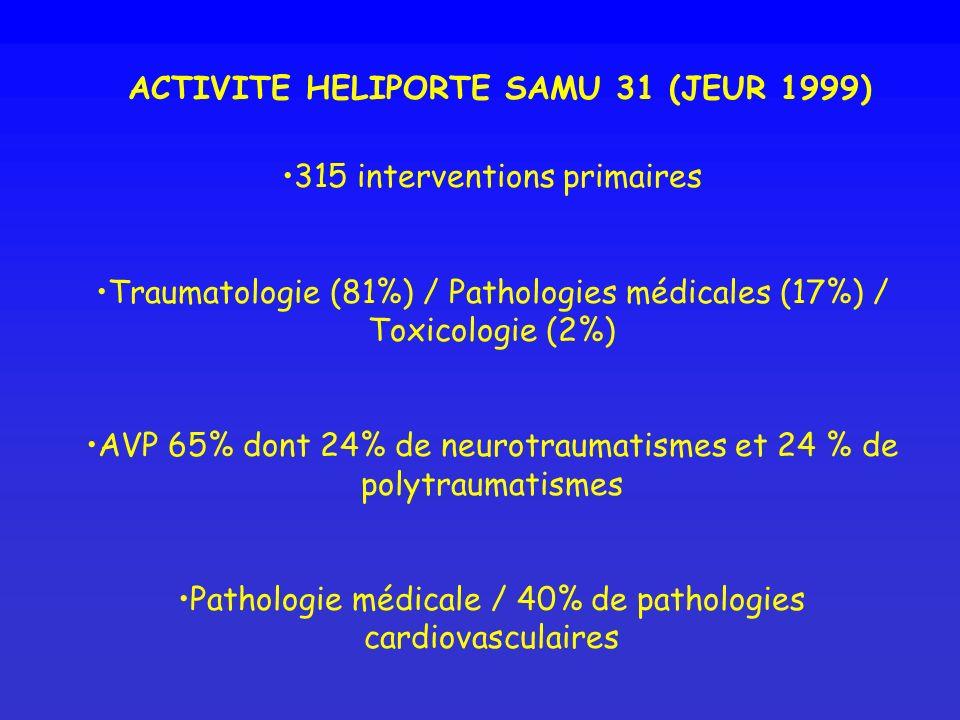 ACTIVITE HELIPORTE SAMU 31 (JEUR 1999) 315 interventions primaires Traumatologie (81%) / Pathologies médicales (17%) / Toxicologie (2%) AVP 65% dont 2
