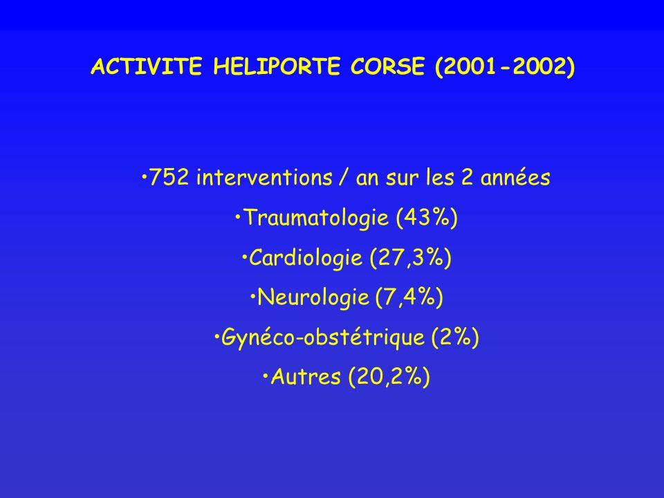 ACTIVITE HELIPORTE CORSE (2001-2002) 752 interventions / an sur les 2 années Traumatologie (43%) Cardiologie (27,3%) Neurologie (7,4%) Gynéco-obstétri