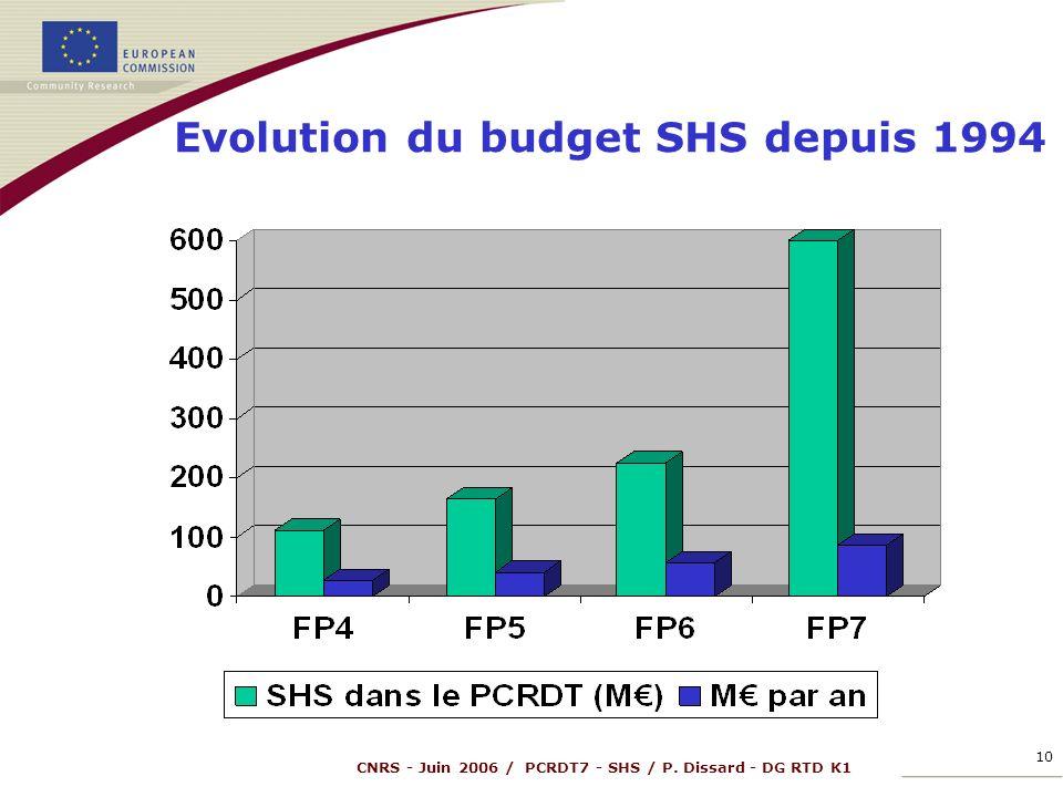 CNRS - Juin 2006 / PCRDT7 - SHS / P. Dissard - DG RTD K1 10 Evolution du budget SHS depuis 1994