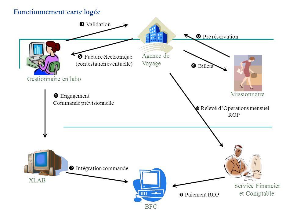 Agence de Voyage Missionnaire XLAB Gestionnaire en labo BFC Service Financier et Comptable Pré réservation Engagement Commande prévisionnelle Intégrat