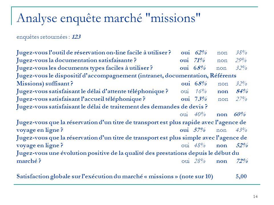 14 Analyse enquête marché missions enquêtes retournées :123 Jugez-vous loutil de réservation on-line facile à utiliser ?oui 62% non38% Jugez-vous la documentation satisfaisante .