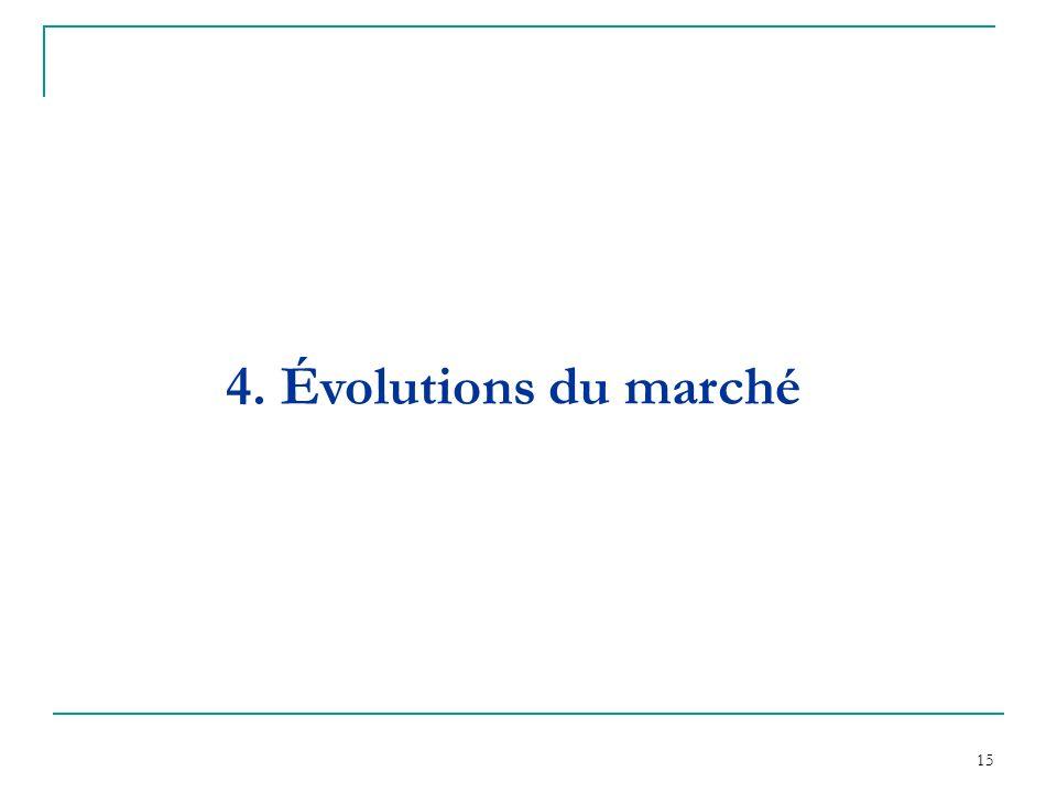 15 4. Évolutions du marché