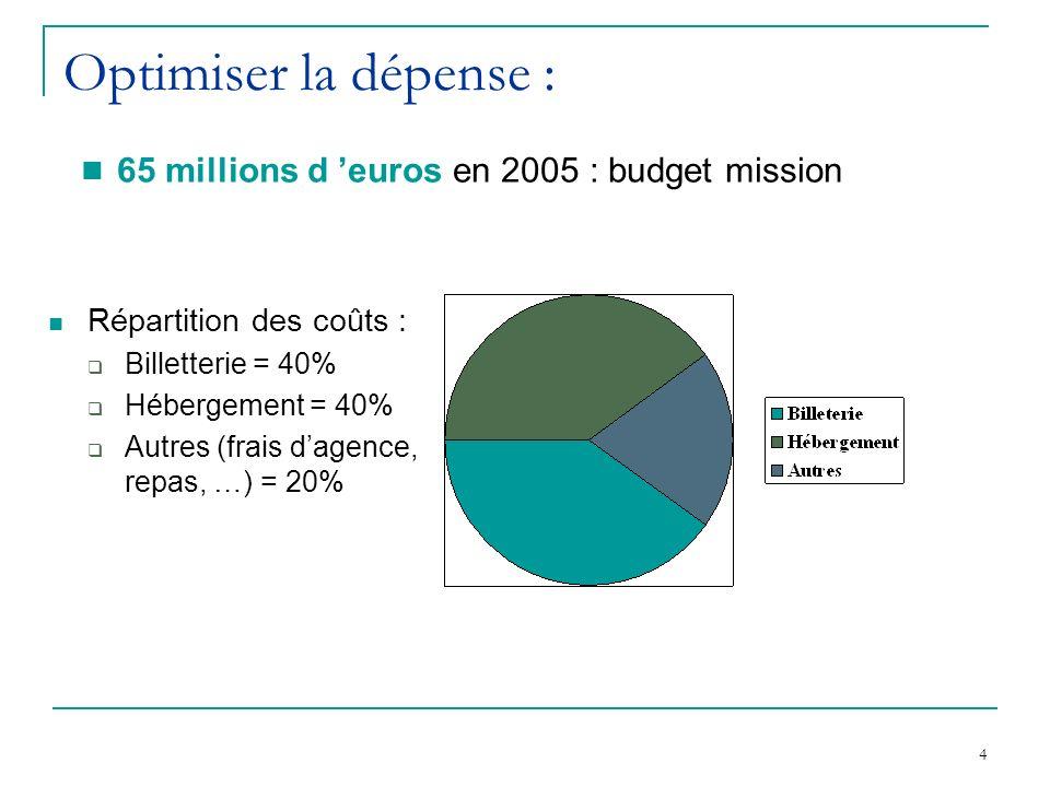 4 Optimiser la dépense : Répartition des coûts : Billetterie = 40% Hébergement = 40% Autres (frais dagence, repas, …) = 20% 65 millions d euros en 2005 : budget mission