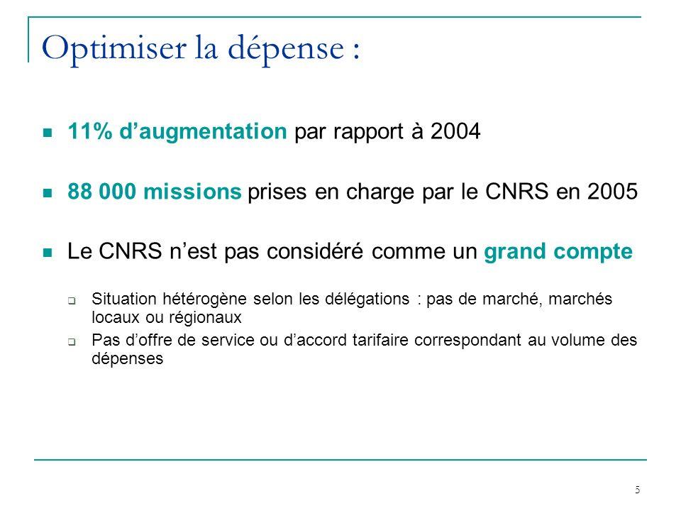 5 Optimiser la dépense : 11% daugmentation par rapport à 2004 88 000 missions prises en charge par le CNRS en 2005 Le CNRS nest pas considéré comme un grand compte Situation hétérogène selon les délégations : pas de marché, marchés locaux ou régionaux Pas doffre de service ou daccord tarifaire correspondant au volume des dépenses